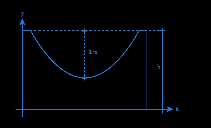 La gráfica que se muestra en la figura corresponde a la vista frontal de una pista de patinaje